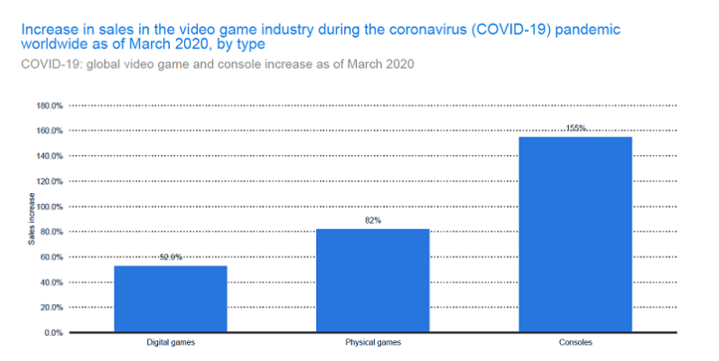 the-effects-of-coronavirus-on-the-game-and-esports-industry-3